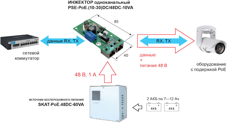 Инжектор PSE-PoE.(10-30)DC/48DC-10VA
