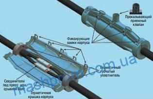 Заливная соединительная муфта 3М™ Scotchcast™ на кабель с пластмассовой изоляцией Серия 91-NBA