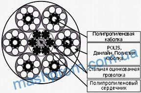 Канаты комбинированные типа «ТАЙФУН» ТУ 8121-001-49718938-2002